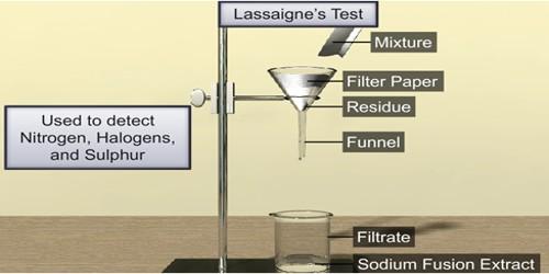 Lassaigne's Test