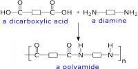 Polyamides: Definition and Description