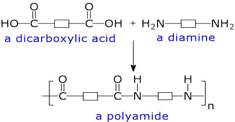 Polyamides: Definition and Description