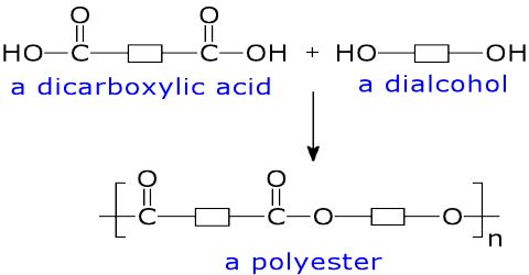 Preparation of Polyesters