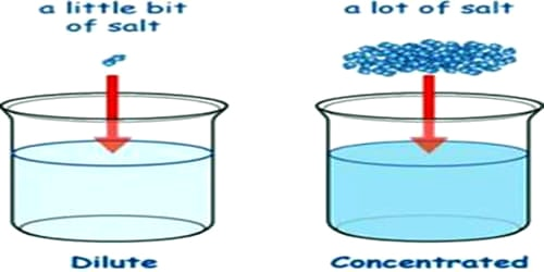 Procedure: Take Three Clean Test Tubes. Now Place The Test Tubes In A Test  Tube Holder One After Another. Take 5 Milliliters Of Water In Each Tube  Using A ...