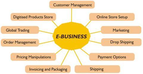 E Business Applications Qs Study