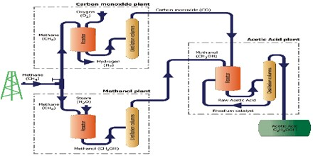 Industrial Production of Ethanoic Acid