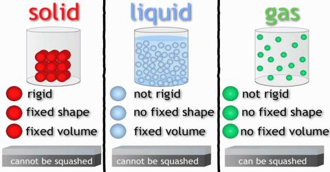 Property of Matter and their Classification
