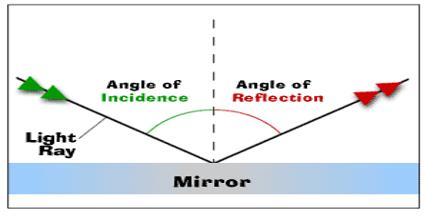 Define reflection essay