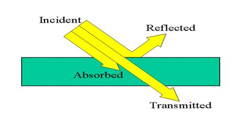 Definition: Absorption of Light and Reflection of Light