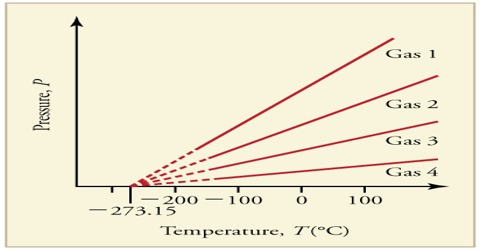 The Absolute Zero of Temperature