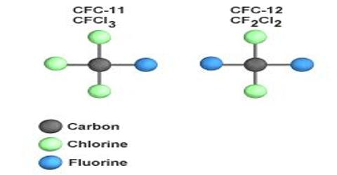 Properties of Chloro Fluoro Carbons or C.F.C.