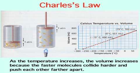 Charle's Law: Explanation in terms of Gaseous State
