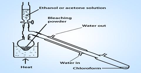 Laboratory Preparation of Chloroform