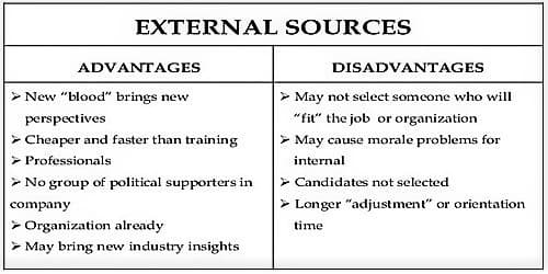 External Sources of Recruitment 1