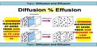 Diffusion and Effusion: Graham's Law