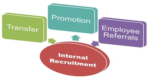 Internal Sources for Job Recruitment