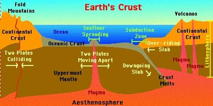 earthcrust definition qs study
