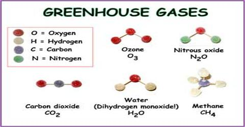 Composition of Greenhouse Gas