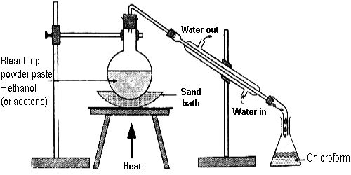 Preparation of Chloroform from Acetone