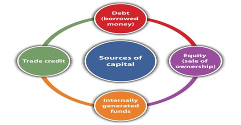 Factors that Affecting Source of Funds