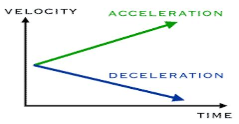 Velocity: Definition and Measurement