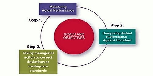 Actual performance standards