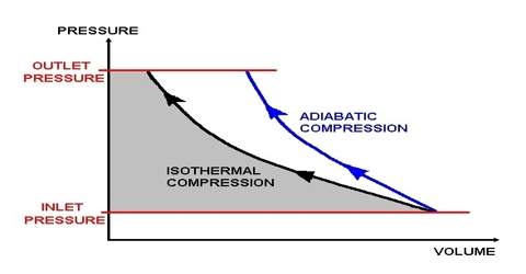 Adiabatic Expansion of Cold Compressed Gas