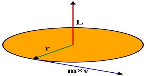 Angular Momentum in Vector Form