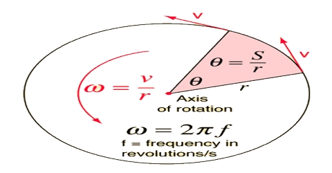 Angular Velocity in Vector Form