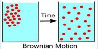 The Kinetic Theory – a review: Brownian Movement