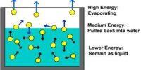 Rapid Evaporation of Volatile Liquids