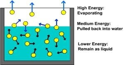 Rapid Evaporation of Volatile Liquids