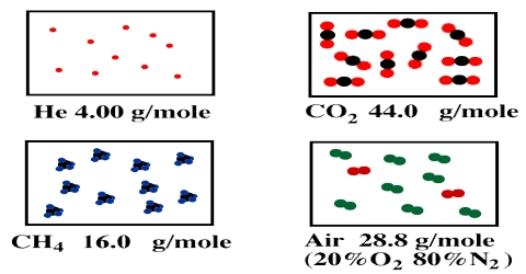 Density of Gases in Molecular Mass