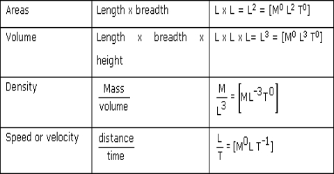 Dimension and Dimensional Equations of Fundamental and Derived Units