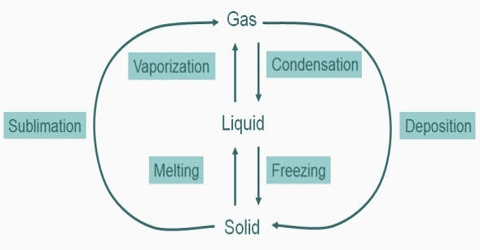 Change of State: Gas-liquid Transition