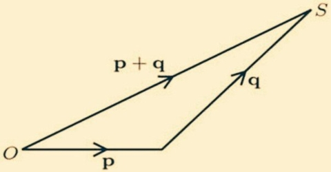 General Law In Geometrical Addition of Vector Quantities