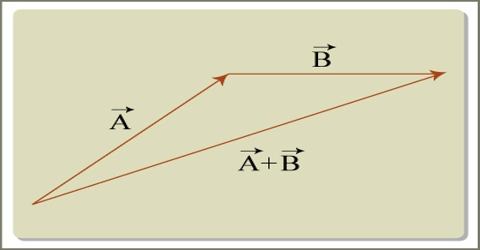 Rules of Geometrical Addition of Vectors