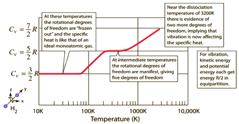 Heat Capacities of Gases