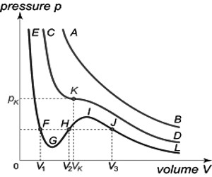 Isotherms for CO2 according to van der Waals equation
