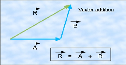 Law of Components of Vector Additions