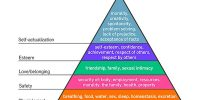 Assumptions of Maslow's Theory