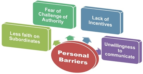 Personal Barriers in Business Communication