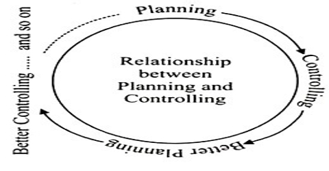Relationship between Planning and Controlling