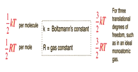 Principle of Equipartition of Energy