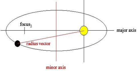Radius Vector: Definition and Explanation