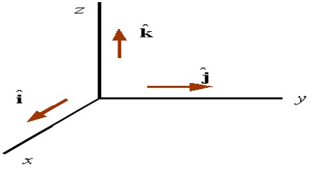 Representation of Vector by Unit Vector or with Components