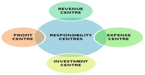 Responsibility Accounting for Management Reporting