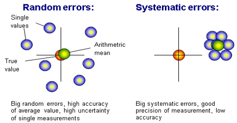 Errors in Measurements: Random Errors