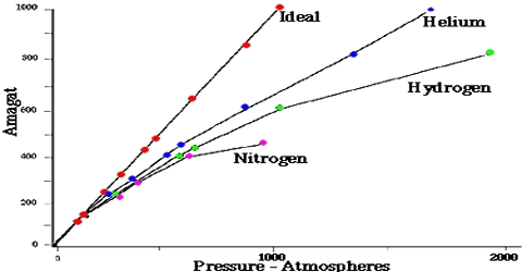 Behavior of Real Gases: The Amagat's Curves