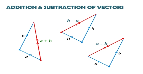Triangle Law in Geometrical Addition of Vector Quantities