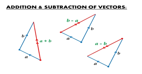 Vectors Addition and Subtraction in terms of Perpendicular Components