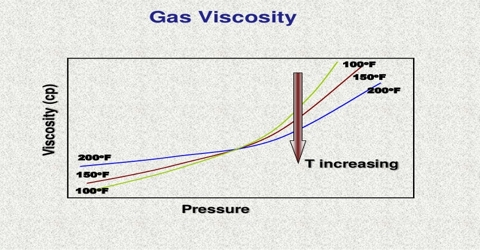 Viscosity of Gasses