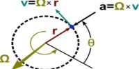 Rotational force or Centripetal Force
